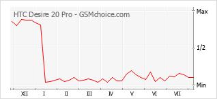 Диаграмма изменений популярности телефона HTC Desire 20 Pro