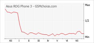 Grafico di modifiche della popolarità del telefono cellulare Asus ROG Phone 3