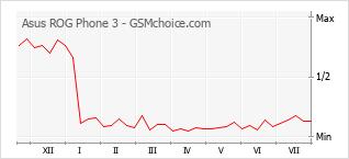 Диаграмма изменений популярности телефона Asus ROG Phone 3