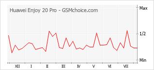 Popularity chart of Huawei Enjoy 20 Pro