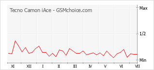 Popularity chart of Tecno Camon iAce