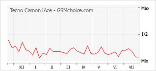 Grafico di modifiche della popolarità del telefono cellulare Tecno Camon iAce