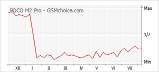 Gráfico de los cambios de popularidad POCO M2 Pro