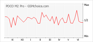 Grafico di modifiche della popolarità del telefono cellulare POCO M2 Pro