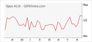 Grafico di modifiche della popolarità del telefono cellulare Oppo A11k