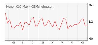 Диаграмма изменений популярности телефона Honor X10 Max