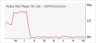 Diagramm der Poplularitätveränderungen von Nubia Red Magic 5G Lite