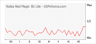 Popularity chart of Nubia Red Magic 5G Lite