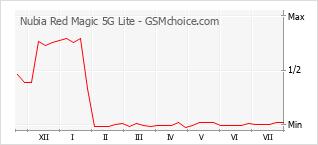 Le graphique de popularité de Nubia Red Magic 5G Lite