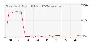 Grafico di modifiche della popolarità del telefono cellulare Nubia Red Magic 5G Lite