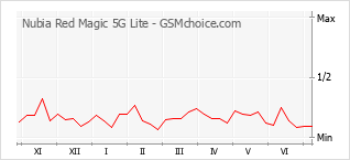 Traçar mudanças de populariedade do telemóvel Nubia Red Magic 5G Lite