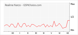 Le graphique de popularité de Realme Narzo