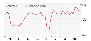 Grafico di modifiche della popolarità del telefono cellulare Realme C11