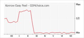 Popularity chart of Konrow Easy Feel