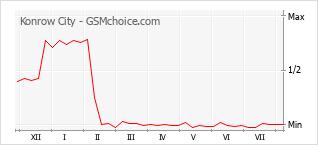 Grafico di modifiche della popolarità del telefono cellulare Konrow City