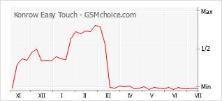Grafico di modifiche della popolarità del telefono cellulare Konrow Easy Touch