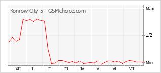 Gráfico de los cambios de popularidad Konrow City 5