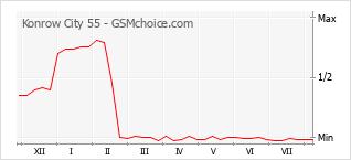 Диаграмма изменений популярности телефона Konrow City 55