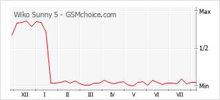 Gráfico de los cambios de popularidad Wiko Sunny 5