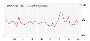 Gráfico de los cambios de popularidad Honor 30 Lite