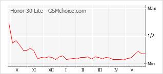 Grafico di modifiche della popolarità del telefono cellulare Honor 30 Lite