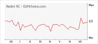 Le graphique de popularité de Redmi 9C