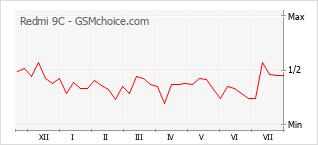 Populariteit van de telefoon: diagram Redmi 9C