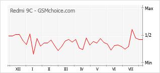 Диаграмма изменений популярности телефона Redmi 9C