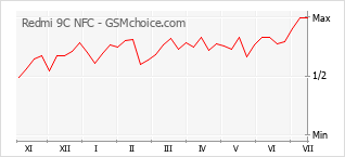 Popularity chart of Redmi 9C NFC