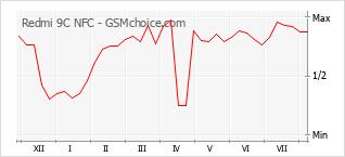 Gráfico de los cambios de popularidad Redmi 9C NFC