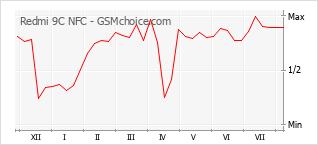 Le graphique de popularité de Redmi 9C NFC