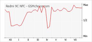 Grafico di modifiche della popolarità del telefono cellulare Redmi 9C NFC