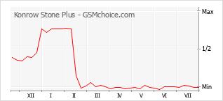 Grafico di modifiche della popolarità del telefono cellulare Konrow Stone Plus