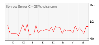 Popularity chart of Konrow Senior C