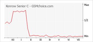 Gráfico de los cambios de popularidad Konrow Senior C