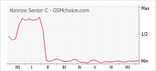 Grafico di modifiche della popolarità del telefono cellulare Konrow Senior C