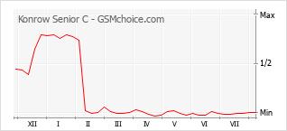Диаграмма изменений популярности телефона Konrow Senior C