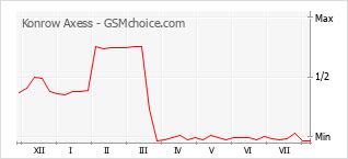 Grafico di modifiche della popolarità del telefono cellulare Konrow Axess