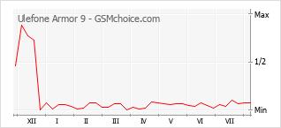 Gráfico de los cambios de popularidad Ulefone Armor 9