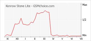 Gráfico de los cambios de popularidad Konrow Stone Lite