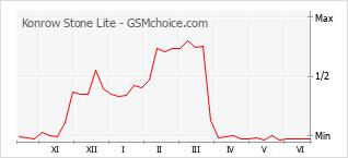 Grafico di modifiche della popolarità del telefono cellulare Konrow Stone Lite