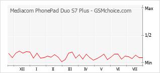 Popularity chart of Mediacom PhonePad Duo S7 Plus