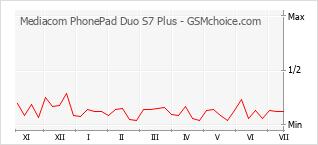 Gráfico de los cambios de popularidad Mediacom PhonePad Duo S7 Plus