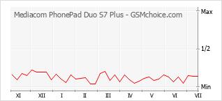 Grafico di modifiche della popolarità del telefono cellulare Mediacom PhonePad Duo S7 Plus
