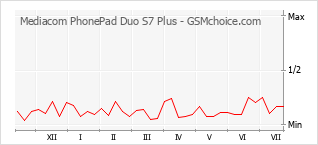 Populariteit van de telefoon: diagram Mediacom PhonePad Duo S7 Plus