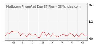 Диаграмма изменений популярности телефона Mediacom PhonePad Duo S7 Plus