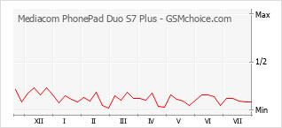 手机声望改变图表 Mediacom PhonePad Duo S7 Plus