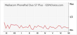 手機聲望改變圖表 Mediacom PhonePad Duo S7 Plus