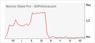 Le graphique de popularité de Konrow Stone Pro