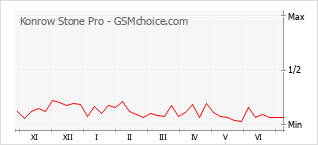 Grafico di modifiche della popolarità del telefono cellulare Konrow Stone Pro